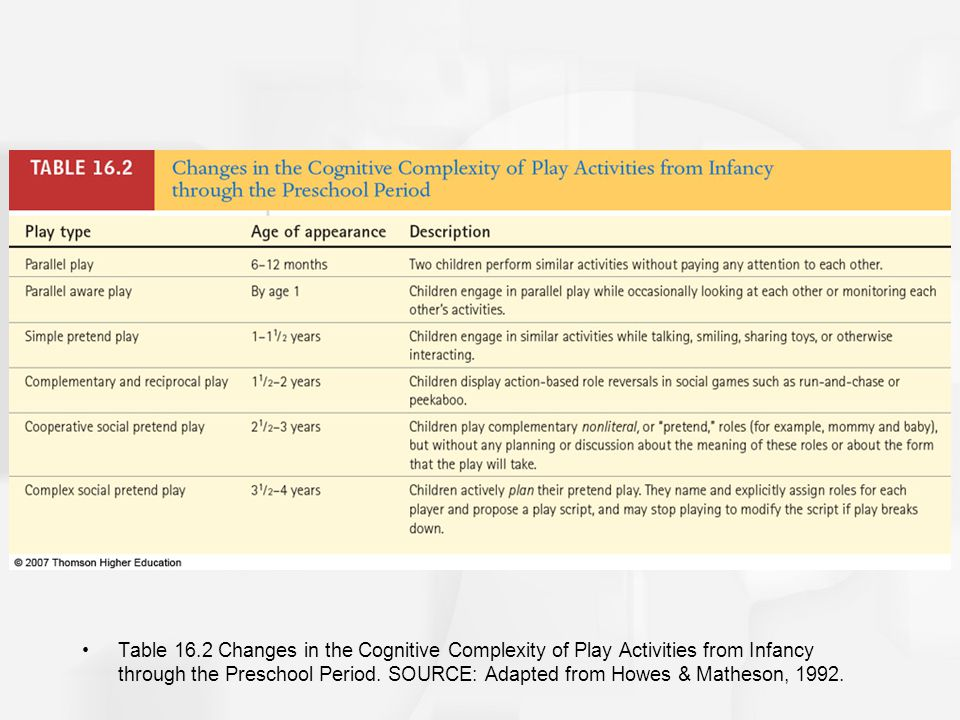Table 16.2 Changes in the Cognitive Complexity of Play Activities from Infancy through the Preschool Period.