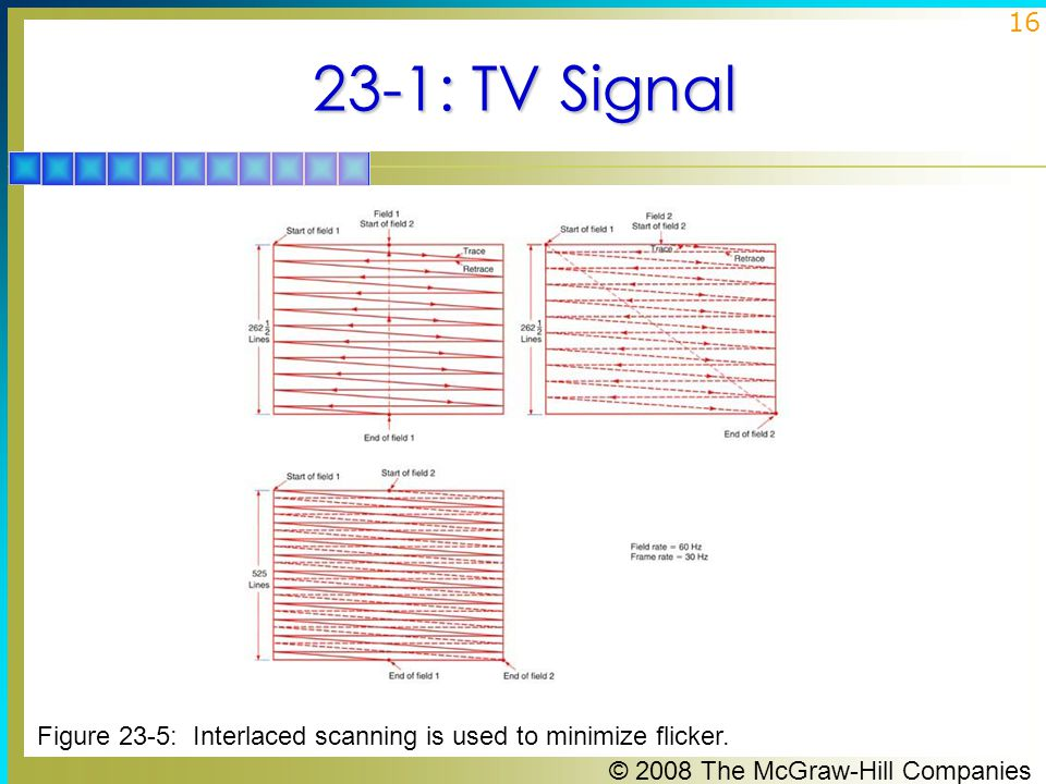 23-1: TV Signal Figure 23-5: Interlaced scanning is used to minimize flicker.