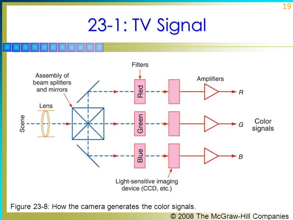23-1: TV Signal Figure 23-8: How the camera generates the color signals.