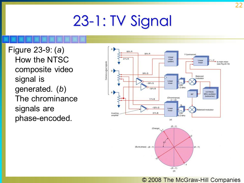 23-1: TV Signal Figure 23-9: (a) How the NTSC composite video signal is generated.