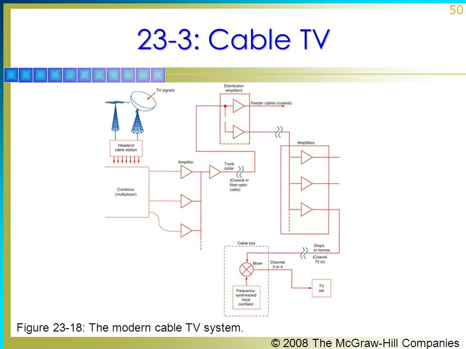 23-3: Cable TV Figure 23-18: The modern cable TV system.