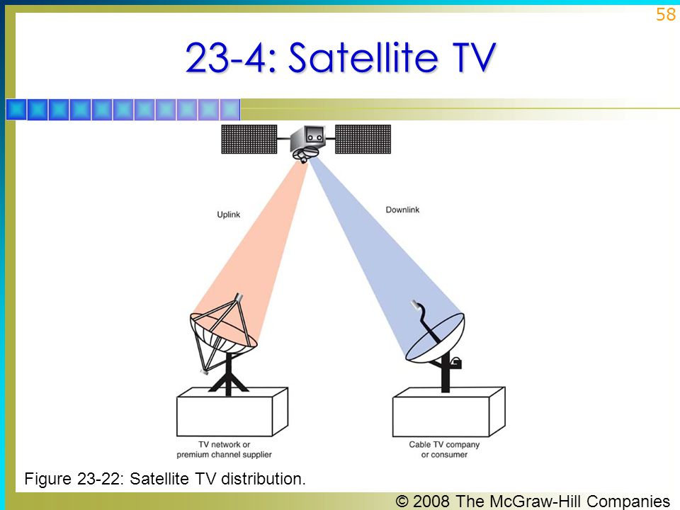 23-4: Satellite TV Figure 23-22: Satellite TV distribution.