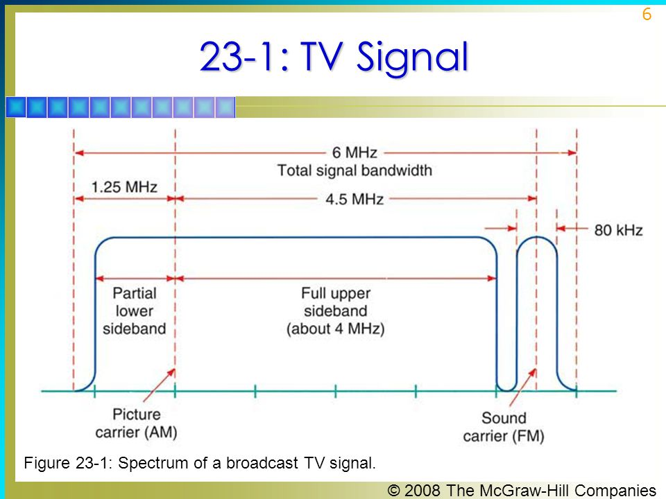 23-1: TV Signal Figure 23-1: Spectrum of a broadcast TV signal.
