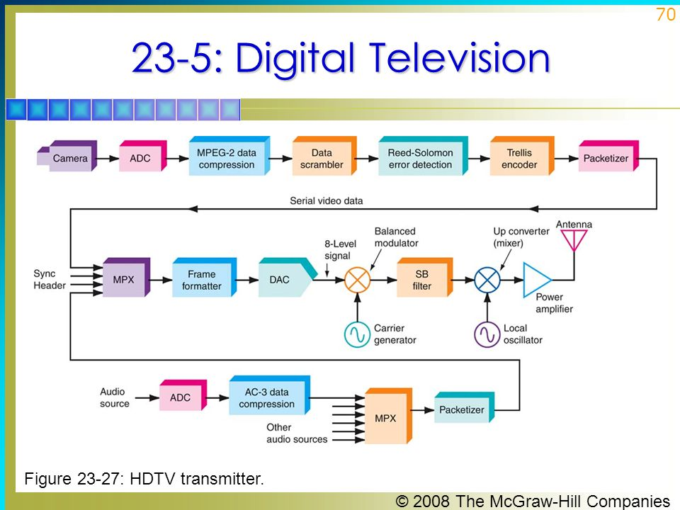 23-5: Digital Television Figure 23-27: HDTV transmitter.