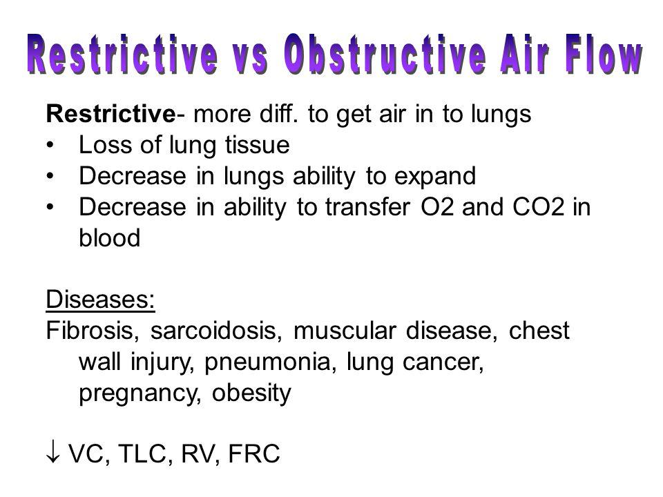 Restrictive vs Obstructive Air Flow