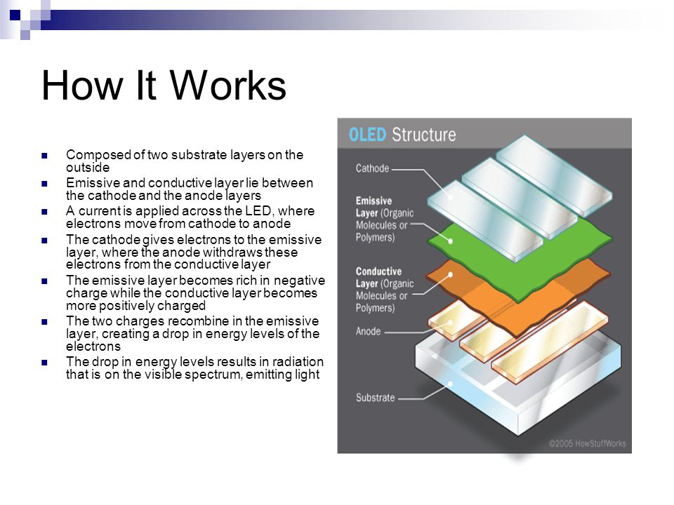 How It Works Composed of two substrate layers on the outside