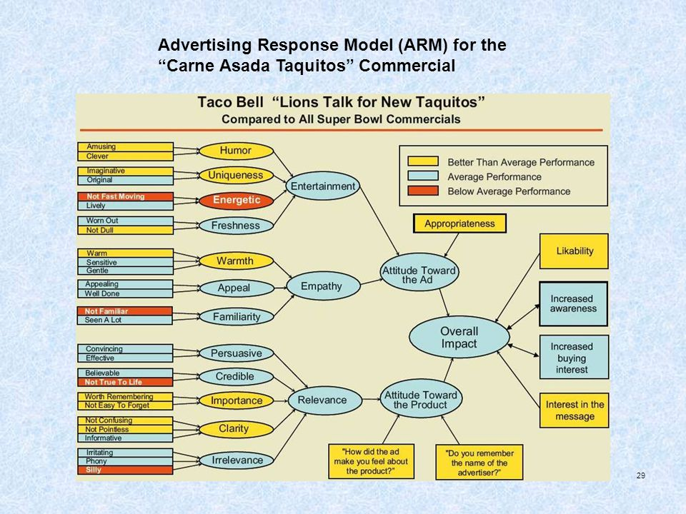 Advertising Response Model (ARM) for the Carne Asada Taquitos Commercial