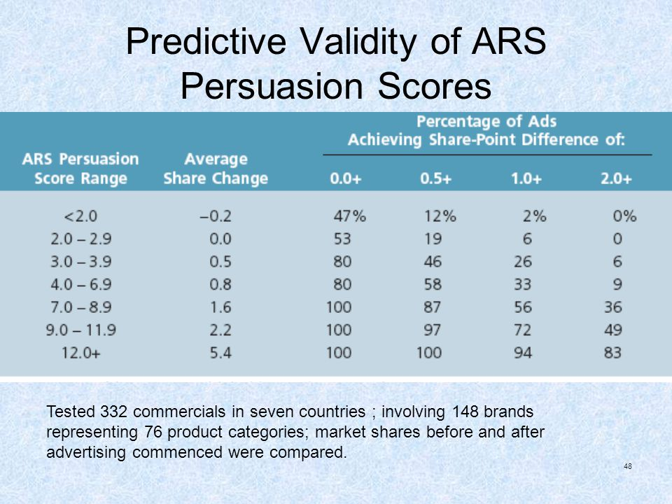 Predictive Validity of ARS Persuasion Scores