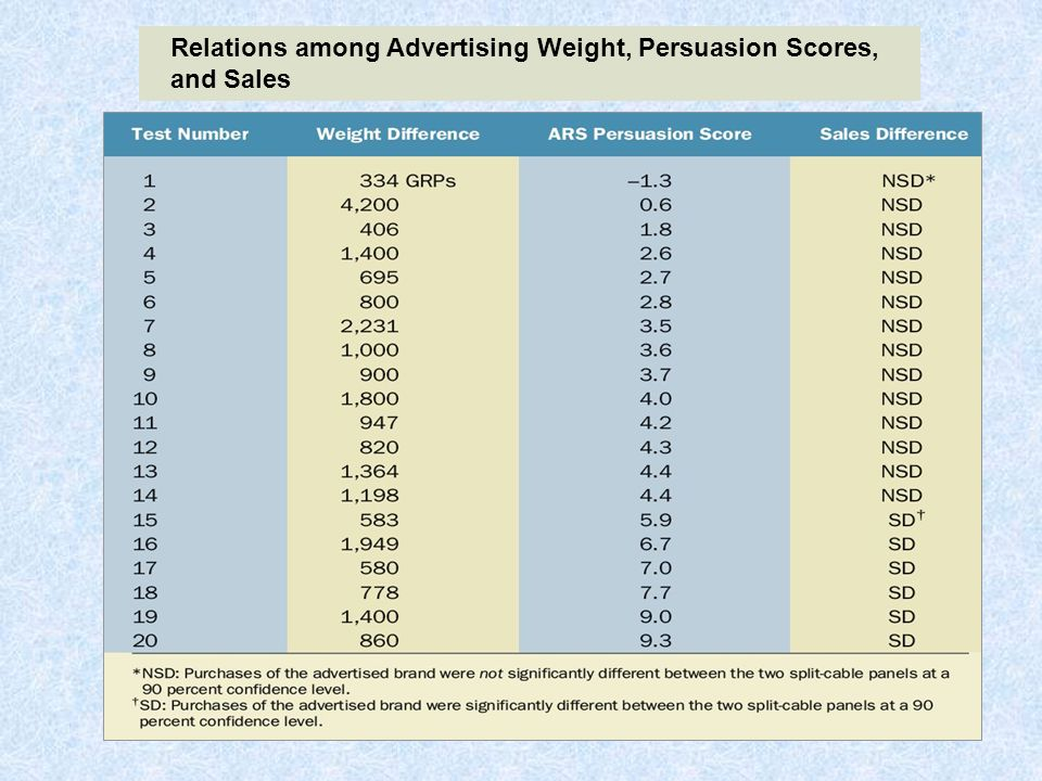 Relations among Advertising Weight, Persuasion Scores, and Sales