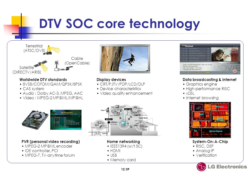 RISC core Overall control Application S/W S/A/V control DMA Interrupt