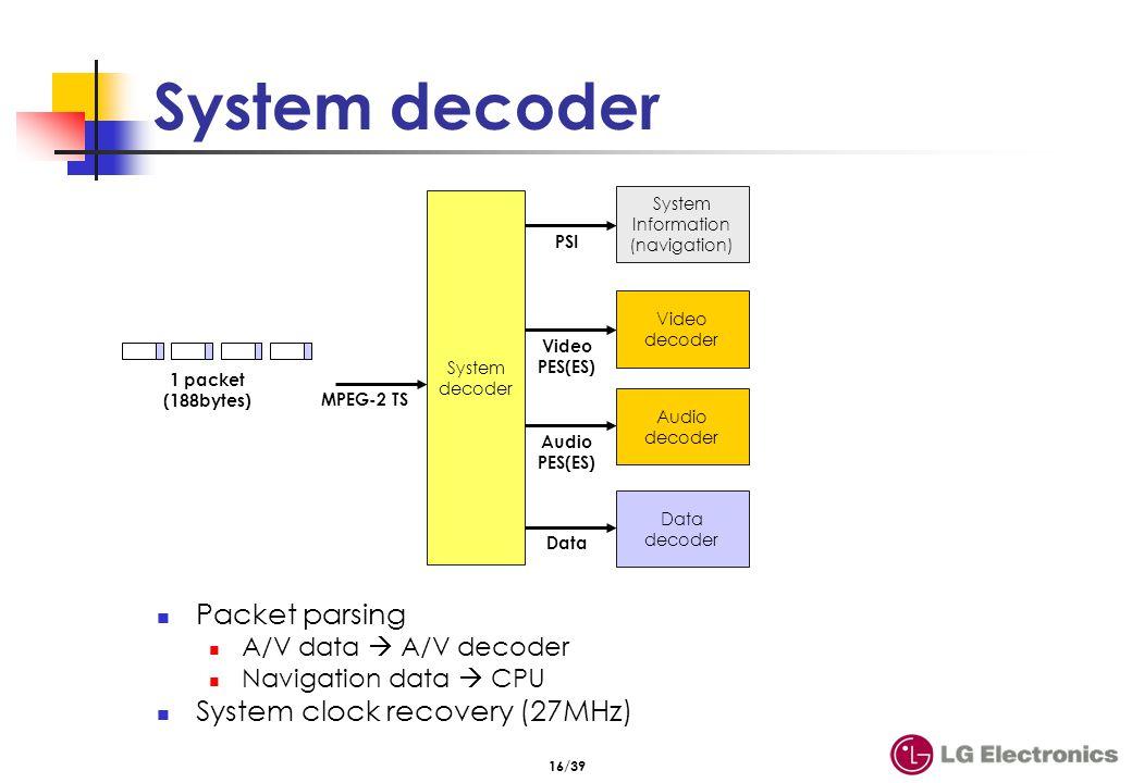 System decoder Input streams PID filtering
