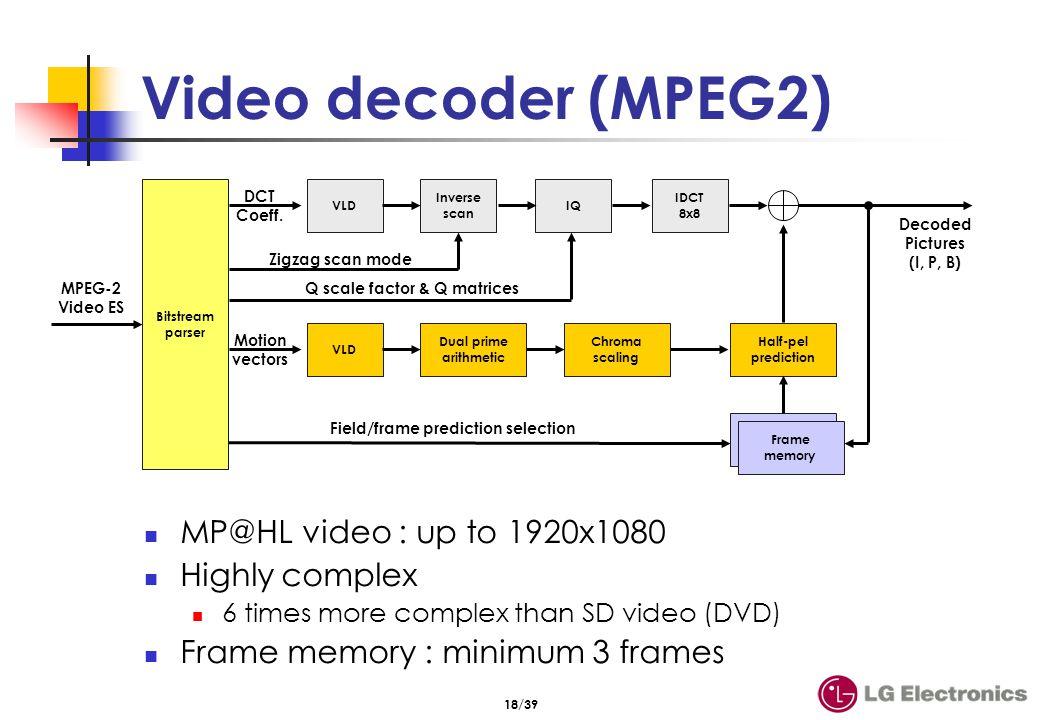 Video decoder MPEG-2 Dual decoding (2xSD,SD+HD, 2xHD)