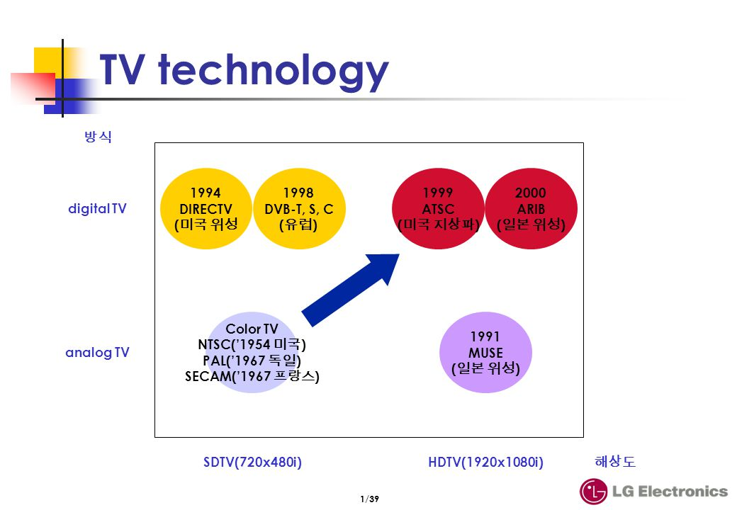 DTV technology Broadcasting Convergence/networking mobile 방송 환경 대응