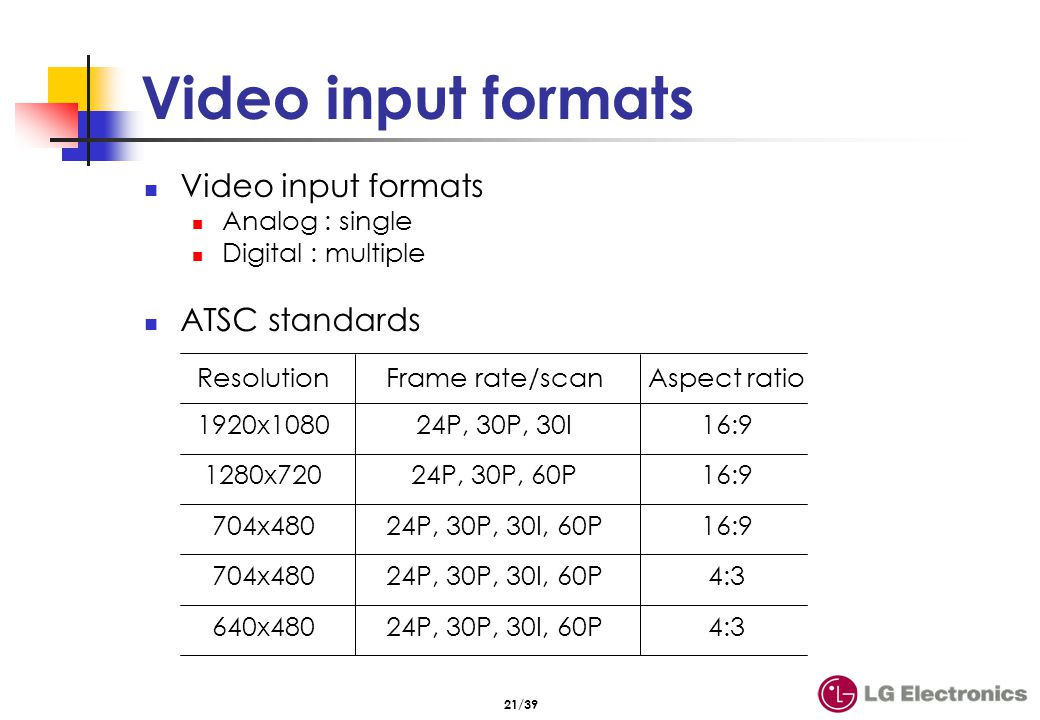 Display devices & formats