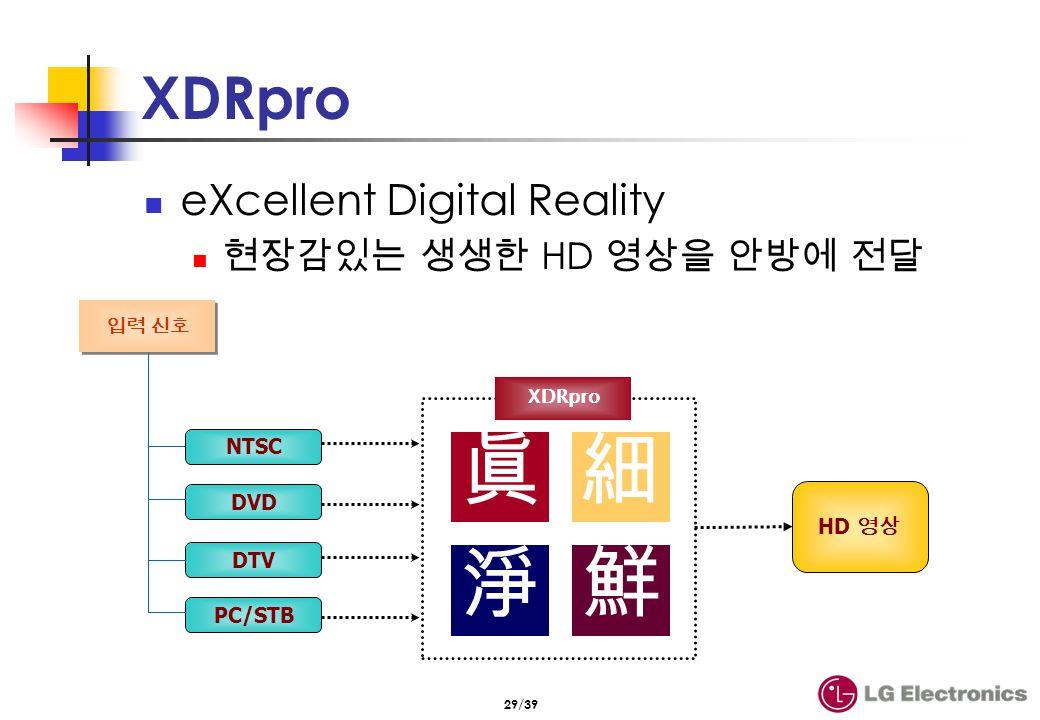 XDRpro (계속) LG전자 화질 향상 기술 주요 내용 DVD등과 같은 영화 입력에 대해서 최적 처리