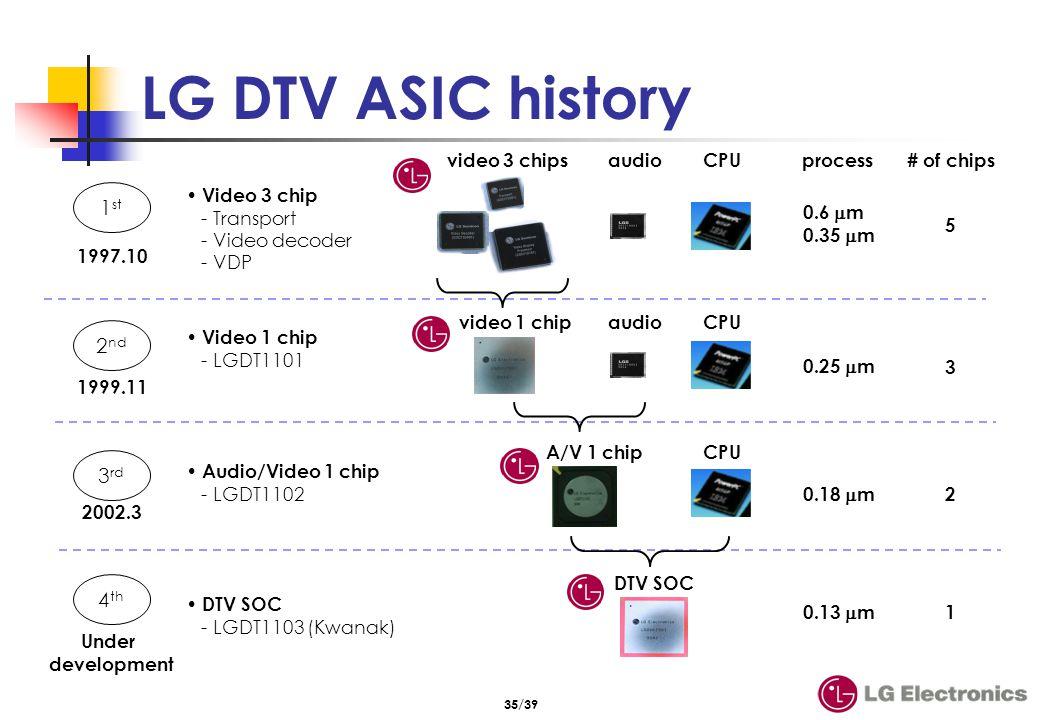 Scaling/PIP/POP, NTSC/PC/component,