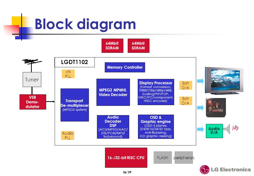 ATSC DTV system diagram