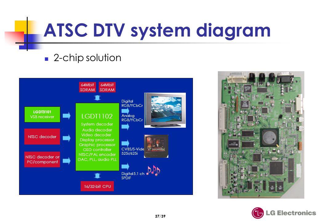 적용된 제품들 Affordable TV PRT Projection HDTV LCD Projection TV