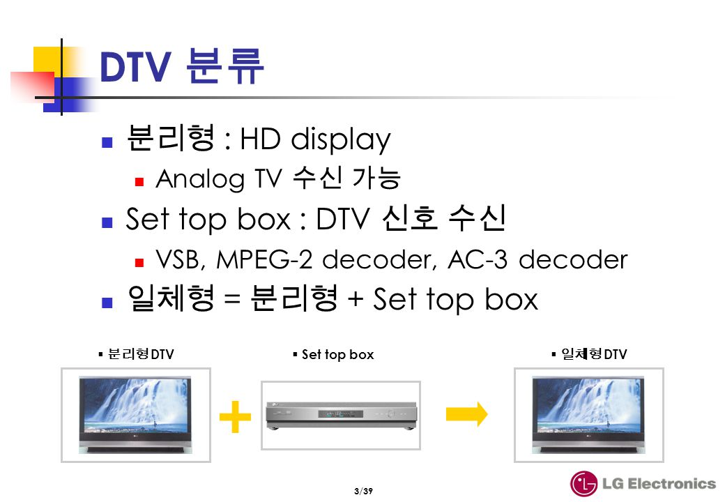 Display 종류 및 장/단점 DIRECT view (CRT) TV PRT Projection TV