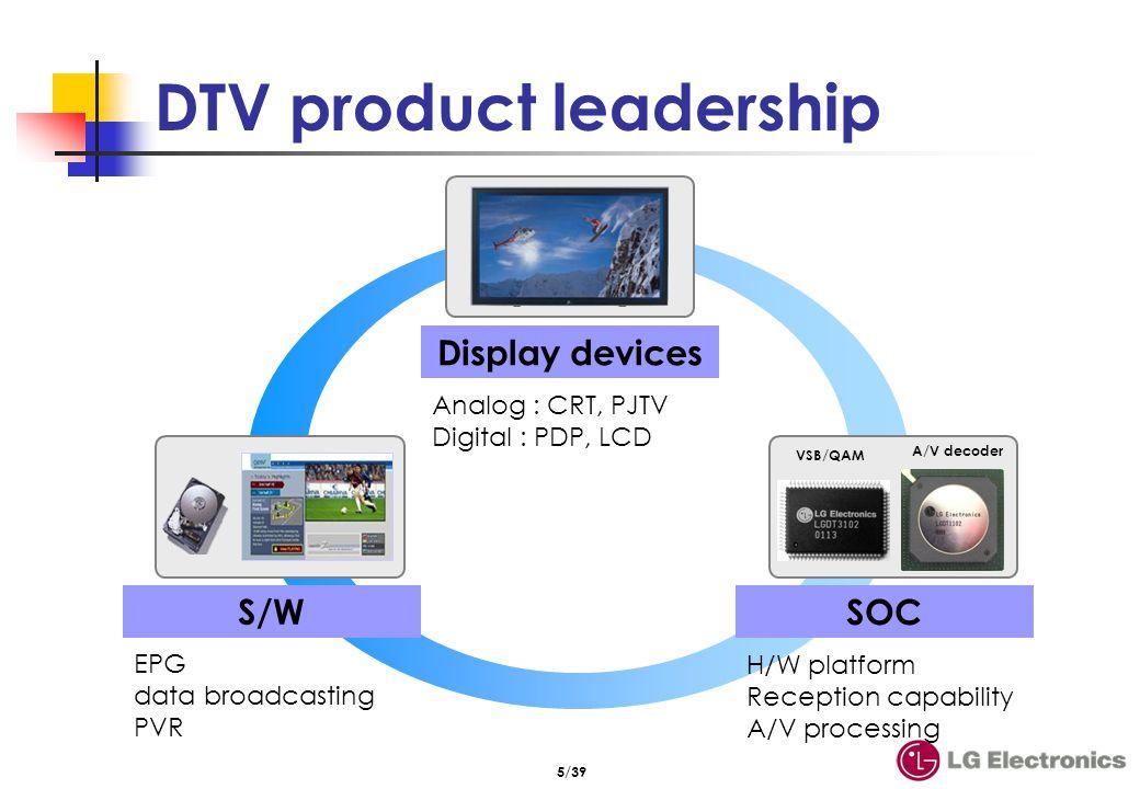 DTV 수신기 (ATSC) MPEG-2 Video System decoder (Transport demux) MPEG-2