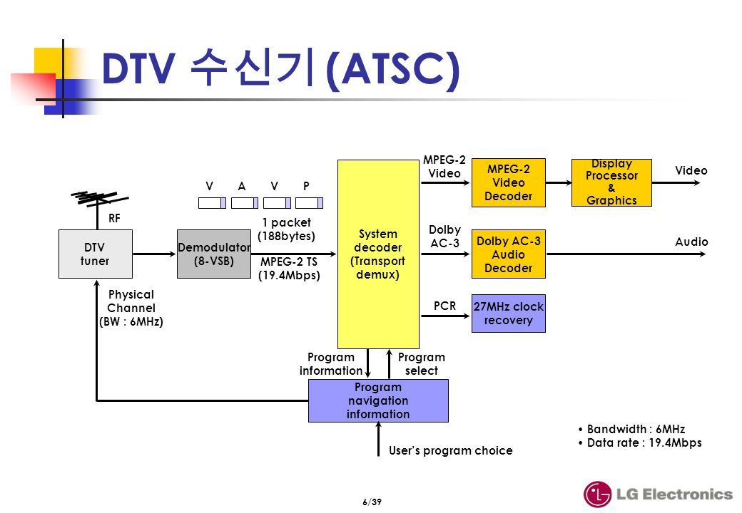 Channel tuning time (ATSC)