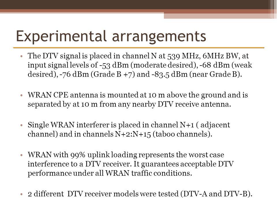 Experimental arrangements