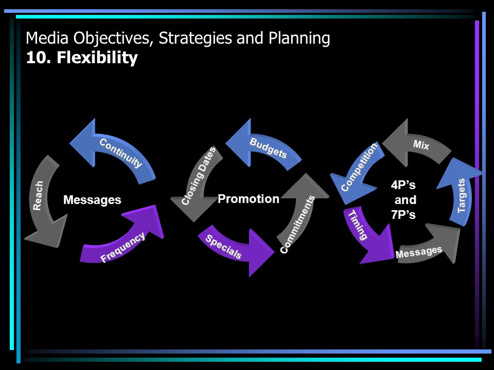 Media Objectives, Strategies and Planning 10. Flexibility