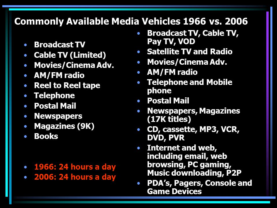 Commonly Available Media Vehicles 1966 vs. 2006