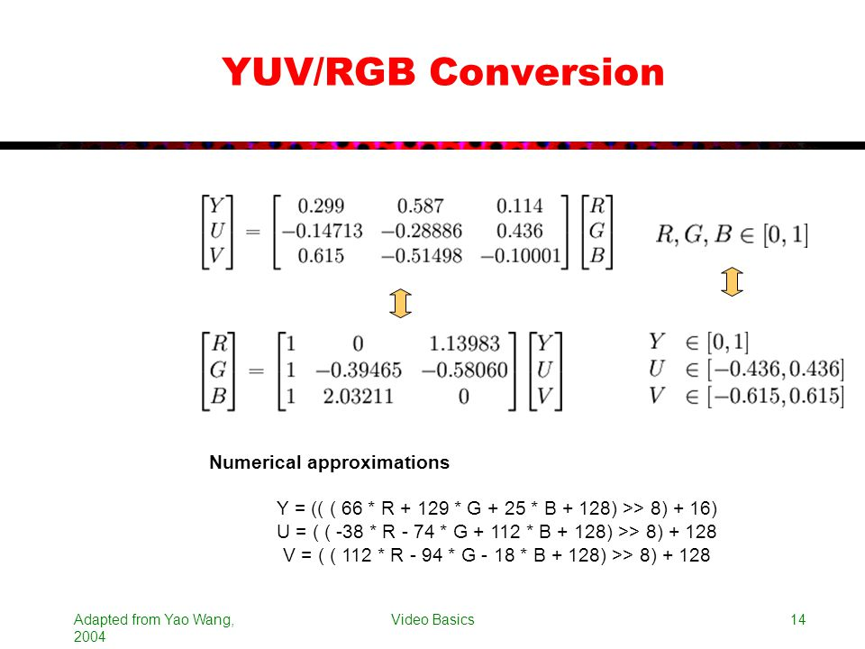 YUV/RGB Conversion Numerical approximations