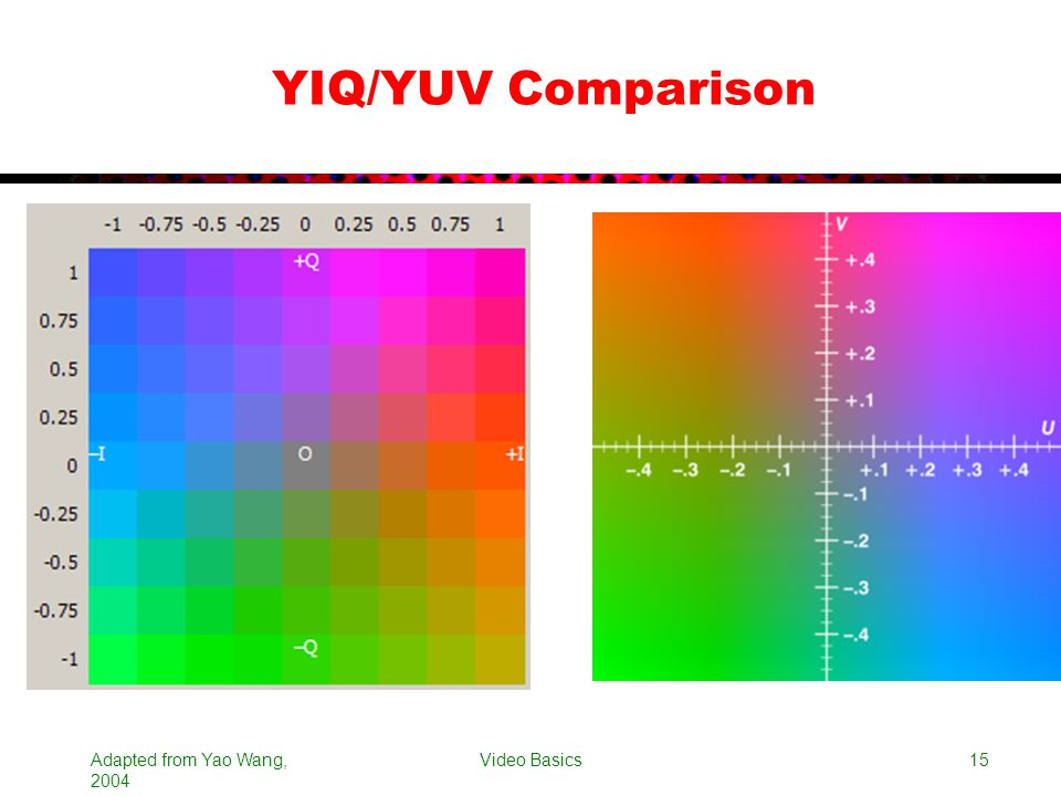 YIQ/YUV Comparison Adapted from Yao Wang, 2004 Video Basics