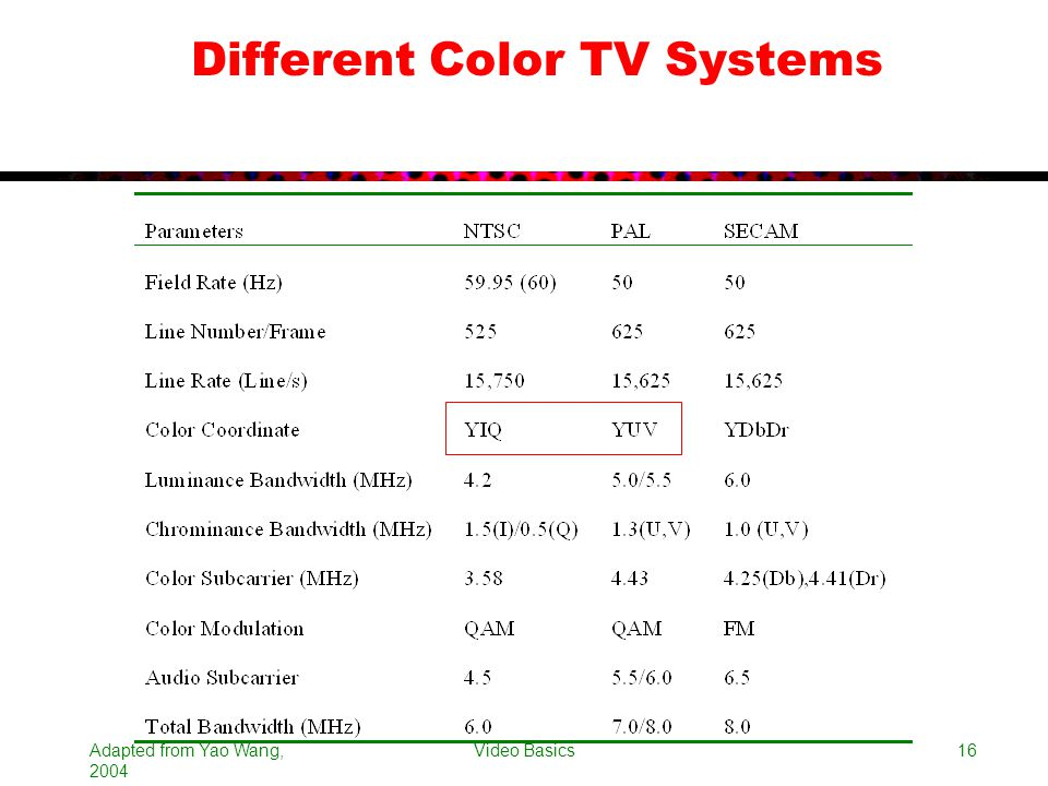 Different Color TV Systems