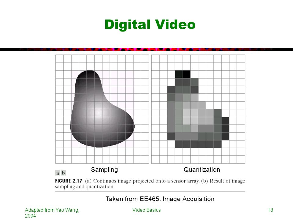 Digital Video Sampling Quantization