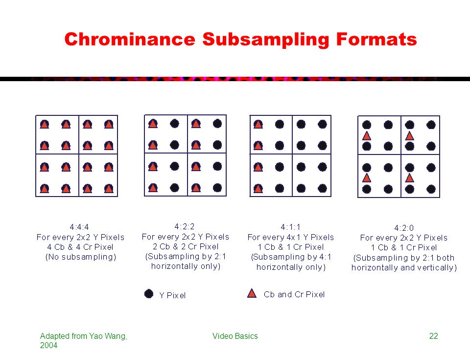 Chrominance Subsampling Formats