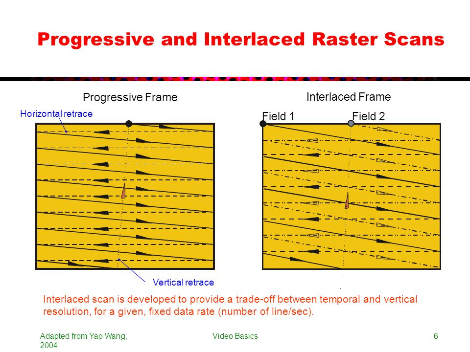 Progressive and Interlaced Raster Scans