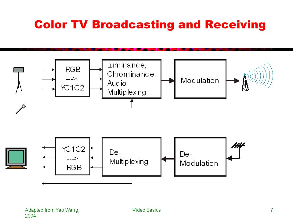 Color TV Broadcasting and Receiving