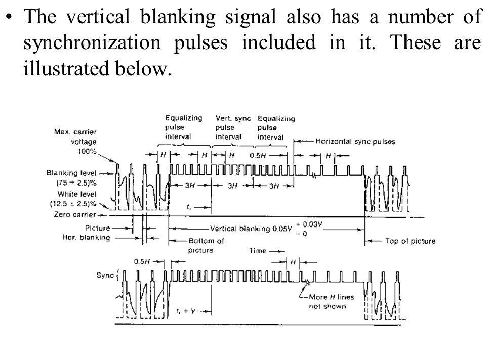 The vertical blanking signal also has a number of synchronization pulses included in it.