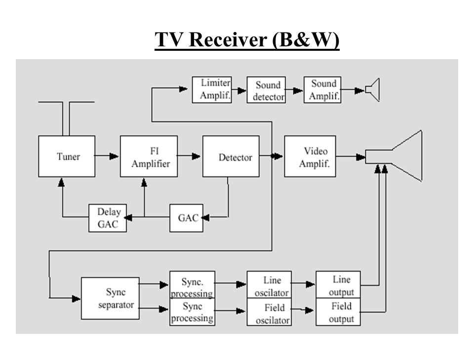 TV Receiver (B&W)