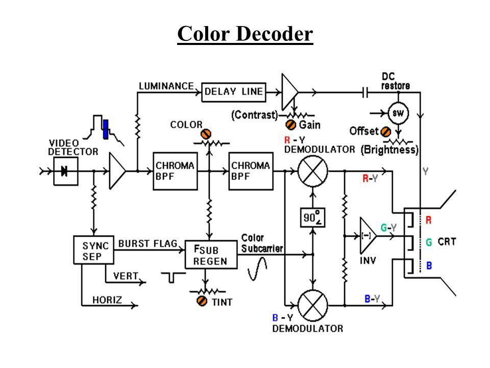 Color Decoder