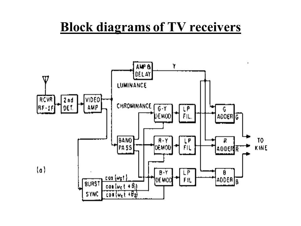 Block diagrams of TV receivers