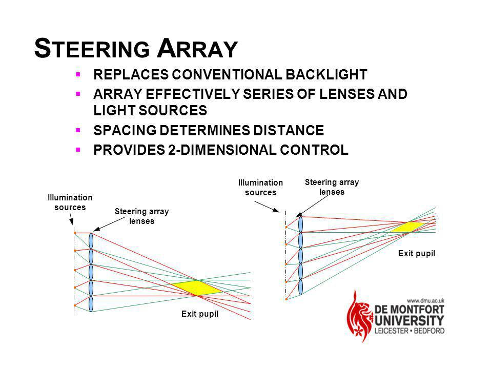 STEERING ARRAY REPLACES CONVENTIONAL BACKLIGHT