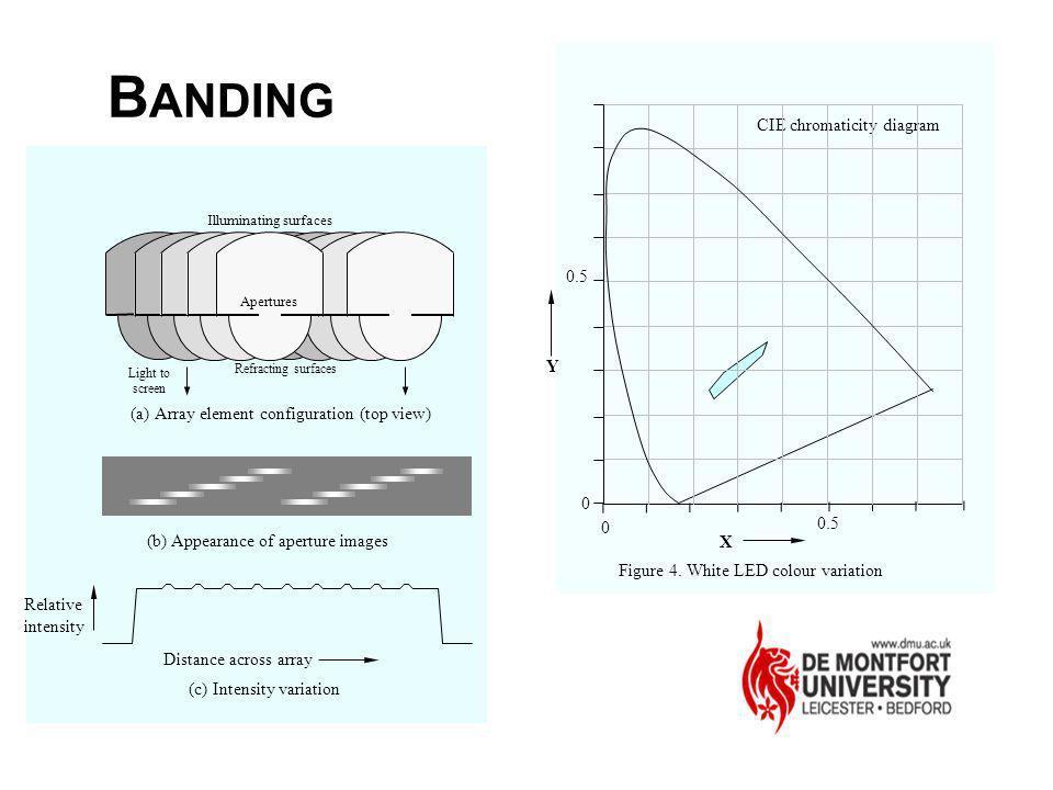 BANDING CIE chromaticity diagram 0.5 Y