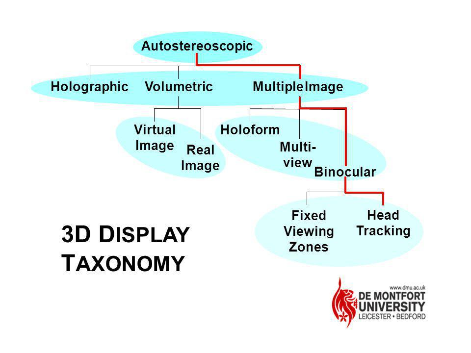 3D DISPLAY TAXONOMY Autostereoscopic Holographic Multiple Image