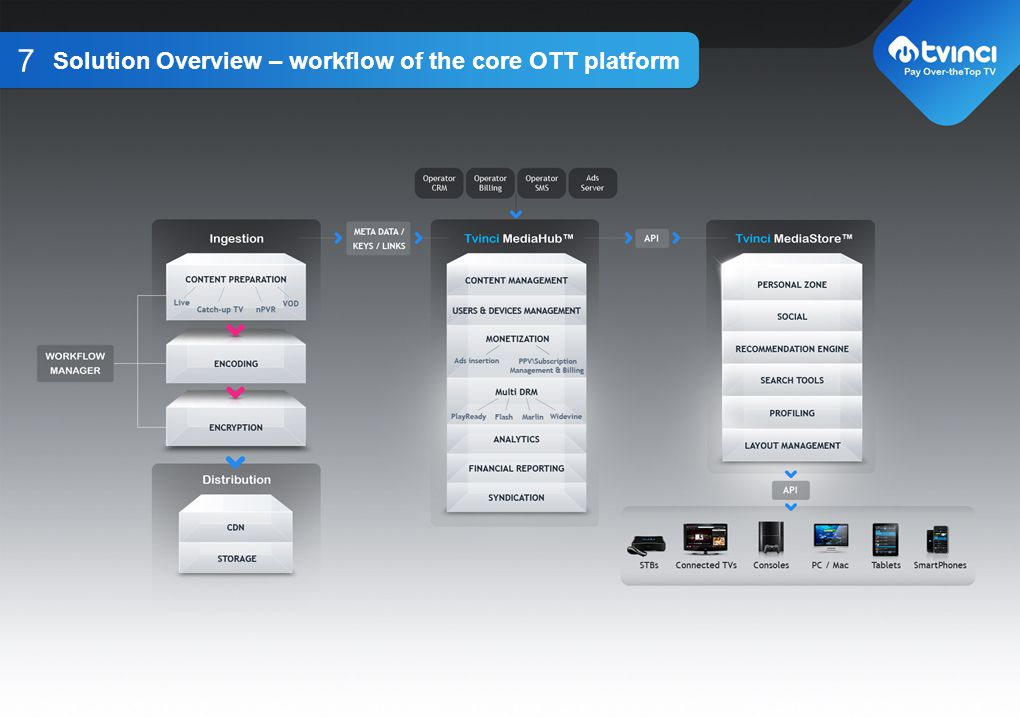 Solution Overview – workflow of the core OTT platform