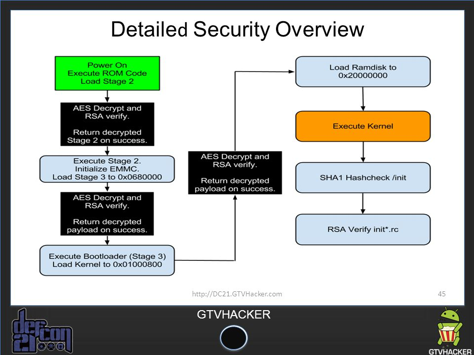 Detailed Security Overview