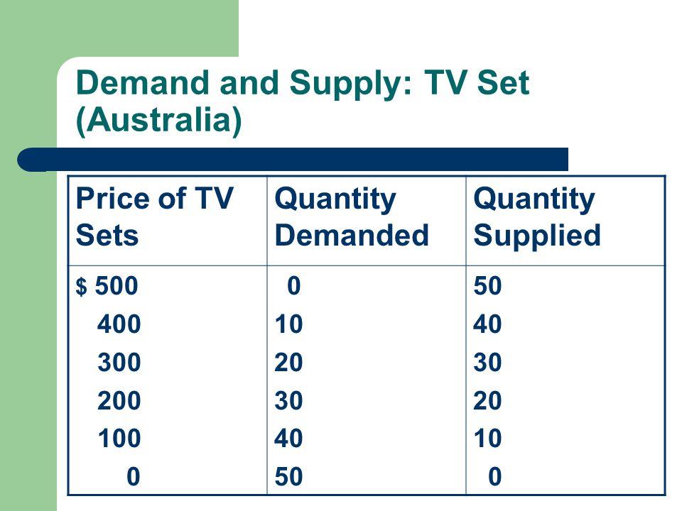 Demand and Supply: TV Set (Australia)