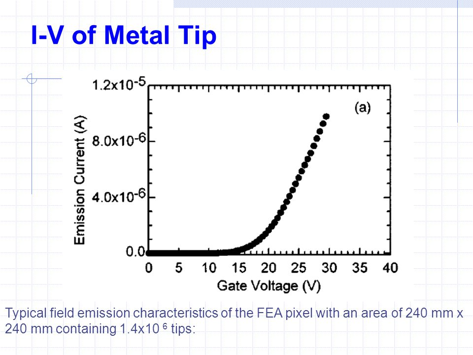 I-V of Metal Tip Typical field emission characteristics of the FEA pixel with an area of 240 mm x 240 mm containing 1.4x10 6 tips: