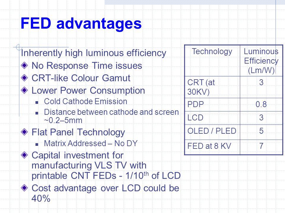 Luminous Efficiency (Lm/W)