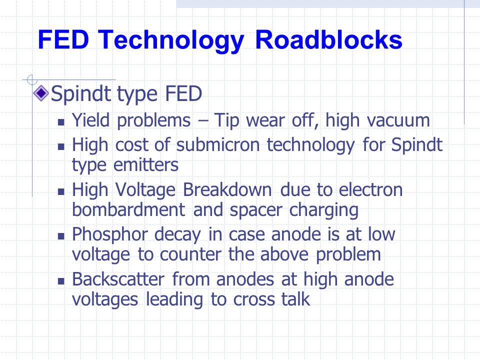 FED Technology Roadblocks