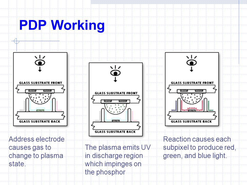 PDP Working Address electrode causes gas to change to plasma state.