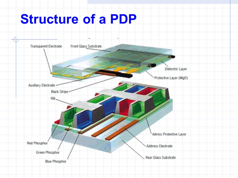 Structure of a PDP